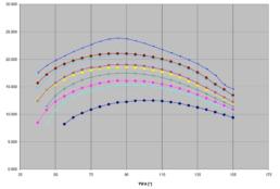 windspeed graph
